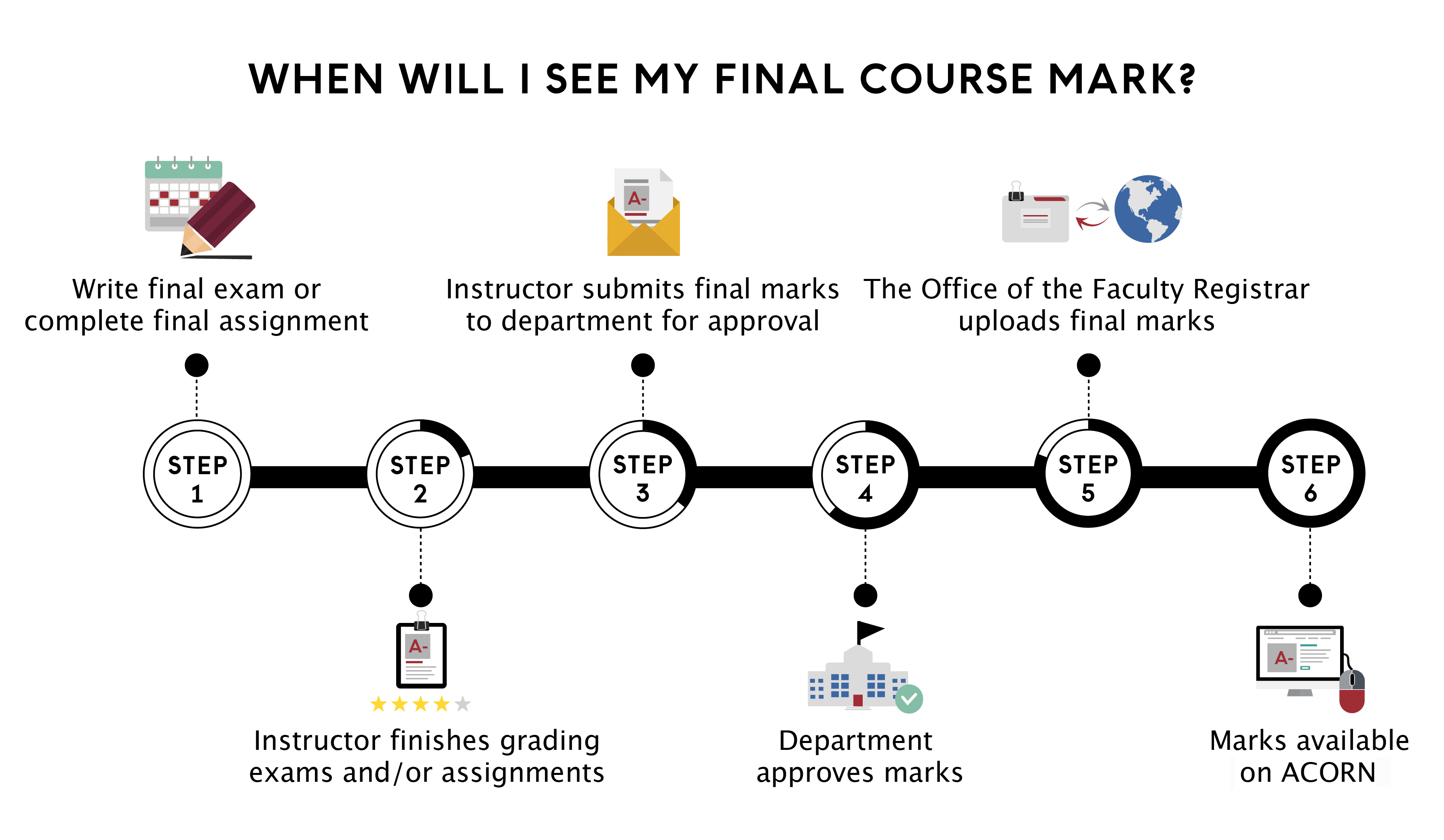 Illustration of final course mark timeline